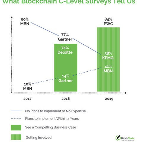 What Are The Surveys Saying About Blockchain?